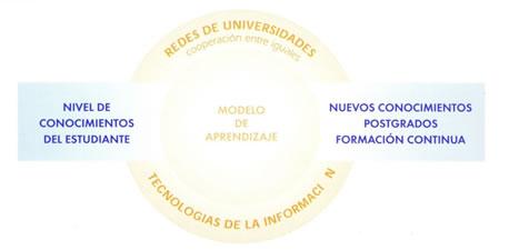 Modelo_Aprendizaje